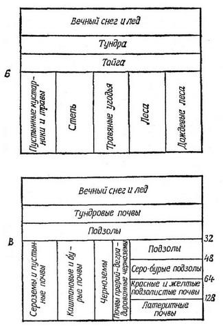 Рис. 3.15.  Схема, показывающая связь между температурой, осадками и типами климата.
